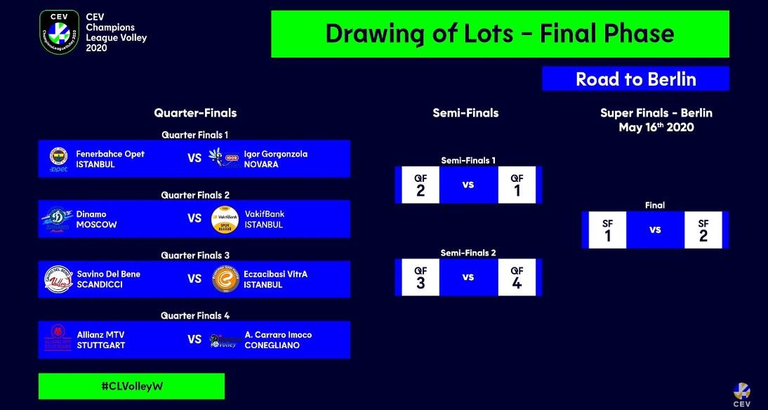 CEV Champions League Volley 2020 - Sorteggi quarti di finale, evitato il derby azzurro: ecco le avversarie delle italiane